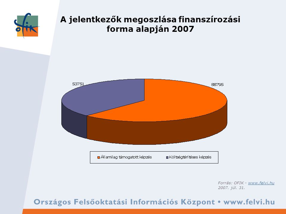 A jelentkezők korosztályos megoszlása 2007 Forrás: OFIK - www.felvi.huwww.felvi.hu 2007. júl. 31.
