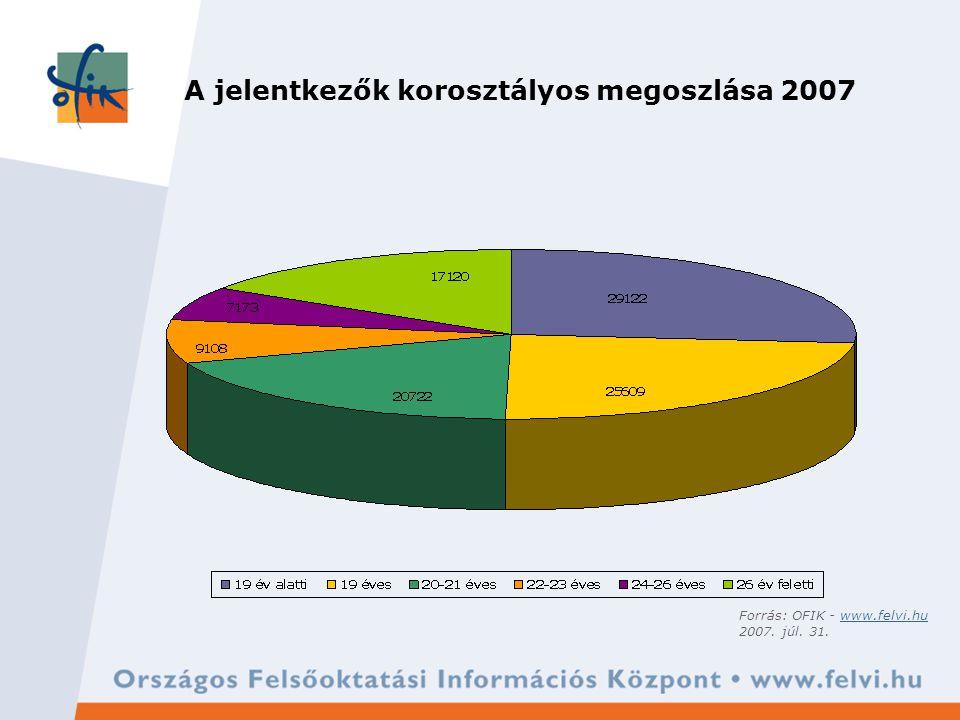 A jelentkezők korosztályos megoszlása 2001–2007 Forrás: OFIK - www.felvi.huwww.felvi.hu 2007.