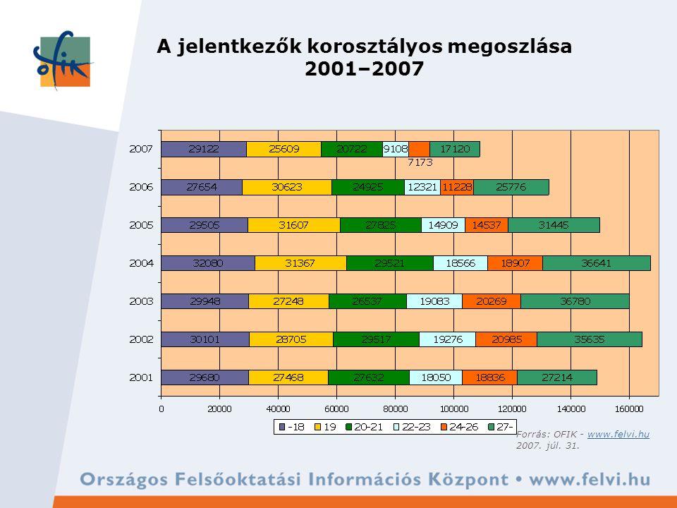 A 10 legnépszerűbb alapszak 2007 Forrás: OFIK - www.felvi.huwww.felvi.hu 2007. júl. 31.