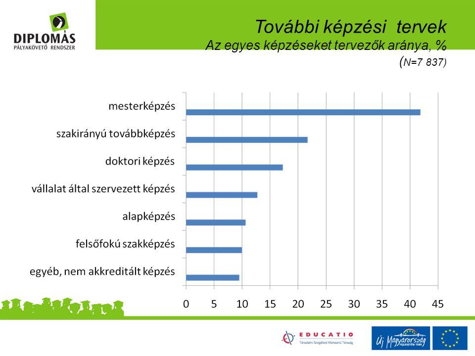 További képzési tervek Az egyes képzéseket tervezők aránya, % ( N=7 837)
