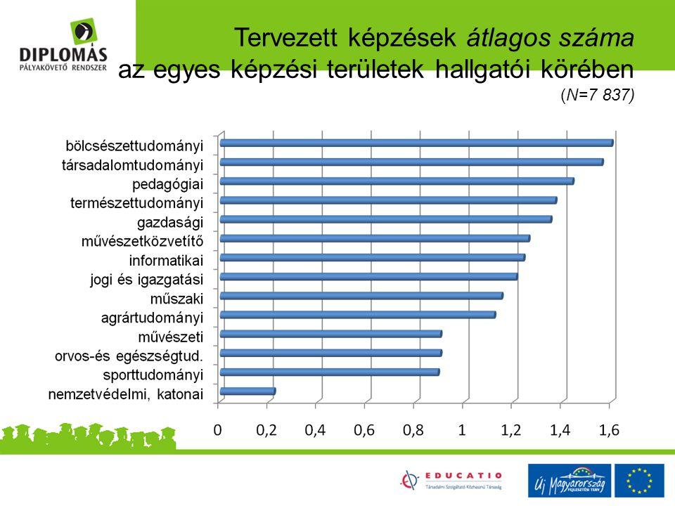 Tervezett képzések átlagos száma az egyes képzési területek hallgatói körében (N=7 837)