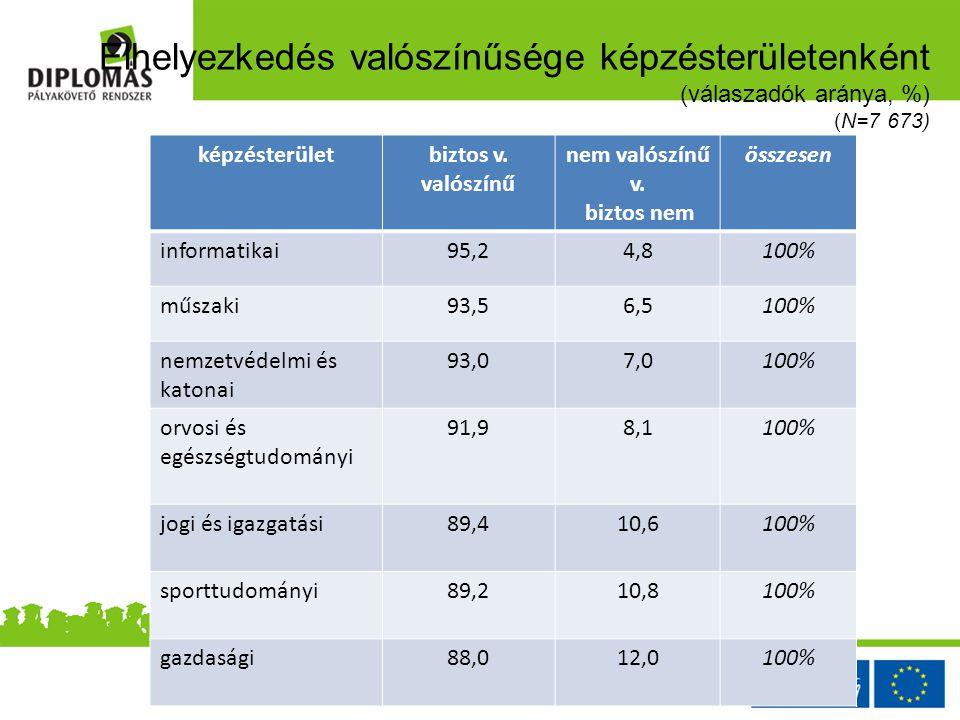 Elhelyezkedés valószínűsége képzésterületenként (válaszadók aránya, %) (N=7 673) képzésterületbiztos v.