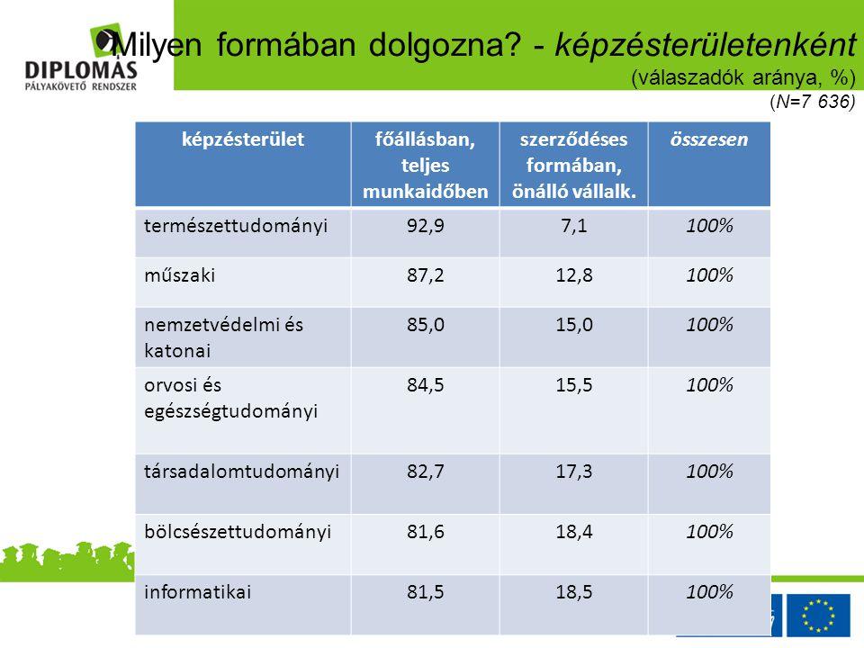 Milyen formában dolgozna? - képzésterületenként (válaszadók aránya, %) (N=7 636) képzésterületfőállásban, teljes munkaidőben szerződéses formában, öná