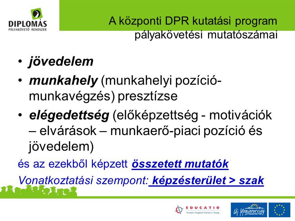 A központi DPR kutatási program pályakövetési mutatószámai jövedelem munkahely (munkahelyi pozíció- munkavégzés) presztízse elégedettség (előképzettsé