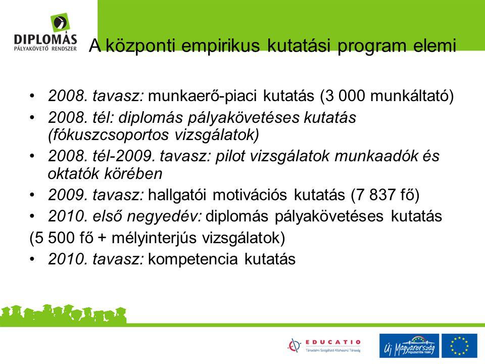 A központi empirikus kutatási program elemi 2008. tavasz: munkaerő-piaci kutatás (3 000 munkáltató) 2008. tél: diplomás pályakövetéses kutatás (fókusz