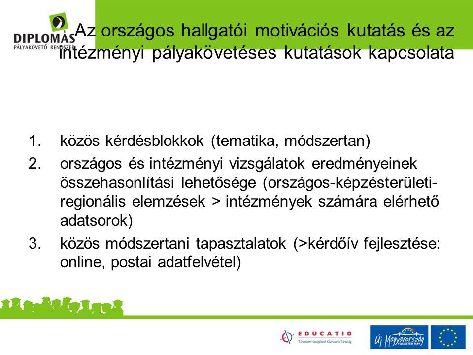 Az országos hallgatói motivációs kutatás és az intézményi pályakövetéses kutatások kapcsolata 1.közös kérdésblokkok (tematika, módszertan) 2.országos és intézményi vizsgálatok eredményeinek összehasonlítási lehetősége (országos-képzésterületi- regionális elemzések > intézmények számára elérhető adatsorok) 3.közös módszertani tapasztalatok (>kérdőív fejlesztése: online, postai adatfelvétel)