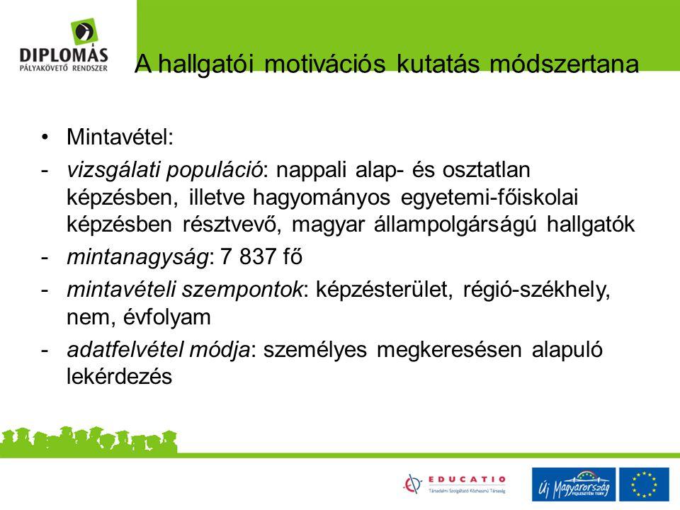 A hallgatói motivációs kutatás módszertana Mintavétel: -vizsgálati populáció: nappali alap- és osztatlan képzésben, illetve hagyományos egyetemi-főiskolai képzésben résztvevő, magyar állampolgárságú hallgatók -mintanagyság: 7 837 fő -mintavételi szempontok: képzésterület, régió-székhely, nem, évfolyam -adatfelvétel módja: személyes megkeresésen alapuló lekérdezés