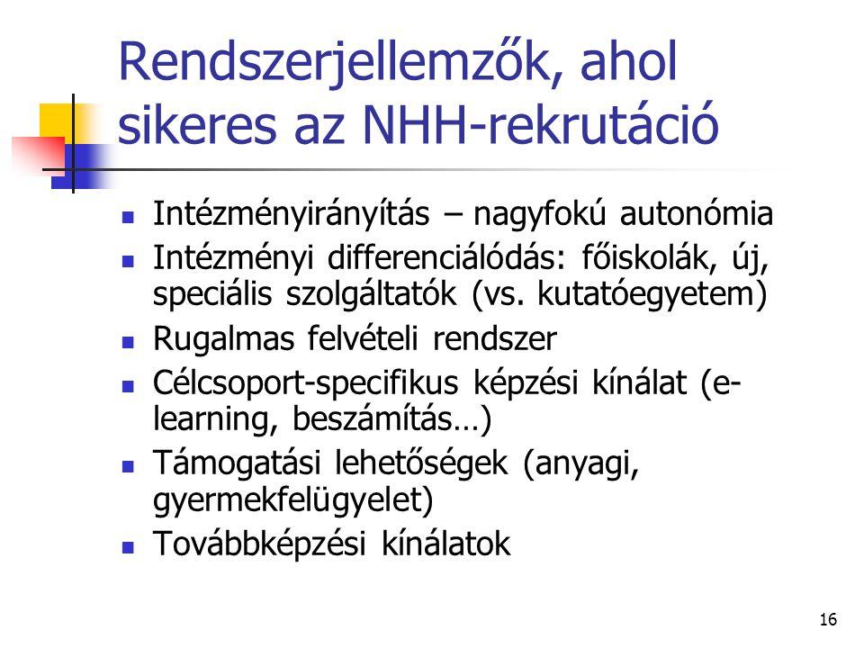 16 Rendszerjellemzők, ahol sikeres az NHH-rekrutáció Intézményirányítás – nagyfokú autonómia Intézményi differenciálódás: főiskolák, új, speciális szolgáltatók (vs.