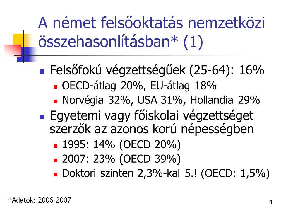 4 A német felsőoktatás nemzetközi összehasonlításban* (1) Felsőfokú végzettségűek (25-64): 16% OECD-átlag 20%, EU-átlag 18% Norvégia 32%, USA 31%, Hollandia 29% Egyetemi vagy főiskolai végzettséget szerzők az azonos korú népességben 1995: 14% (OECD 20%) 2007: 23% (OECD 39%) Doktori szinten 2,3%-kal 5..