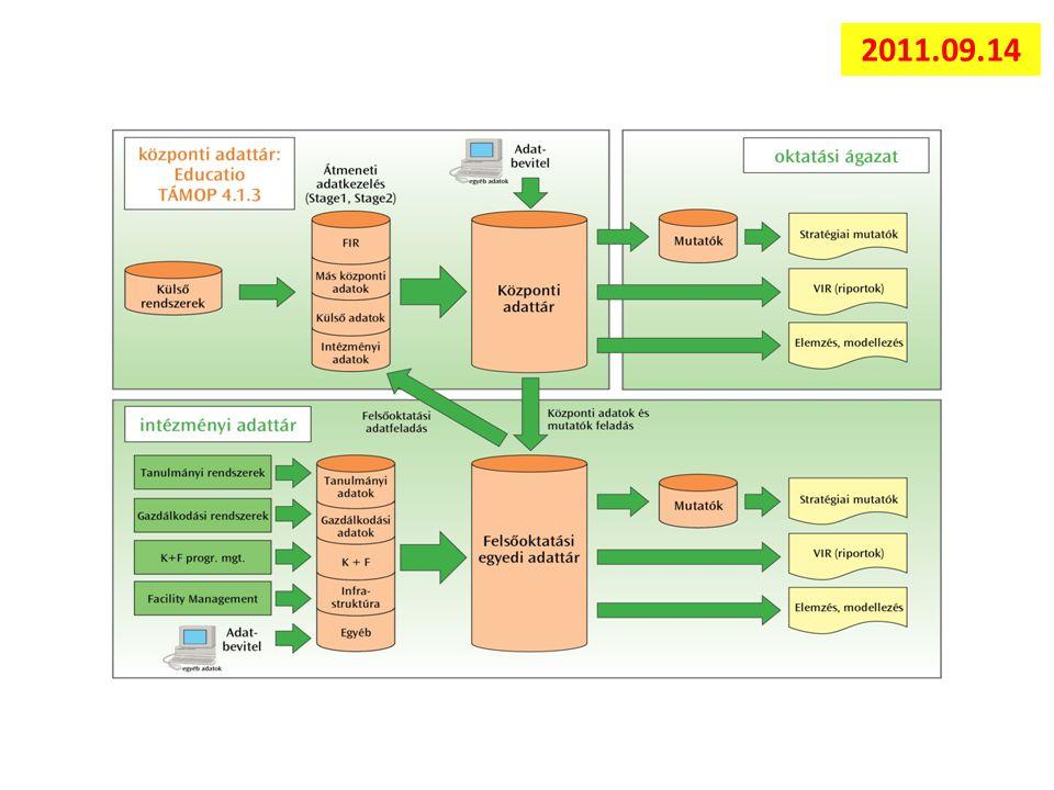 AVIR működési modell 2009. December 8. Educatio Nonprofit Kft. 2011.09.14