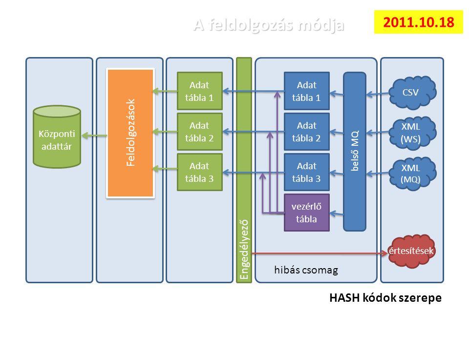 A feldolgozás módja éééé CSV XML (WS) XML (MQ) Adat tábla 1 Adat tábla 2 Adat tábla 3 belső MQ vezérlő tábla Engedélyező Adat tábla 1 Adat tábla 2 Adat tábla 3 Központi adattár Feldolgozások értesítések hibás csomag HASH kódok szerepe 2011.10.18
