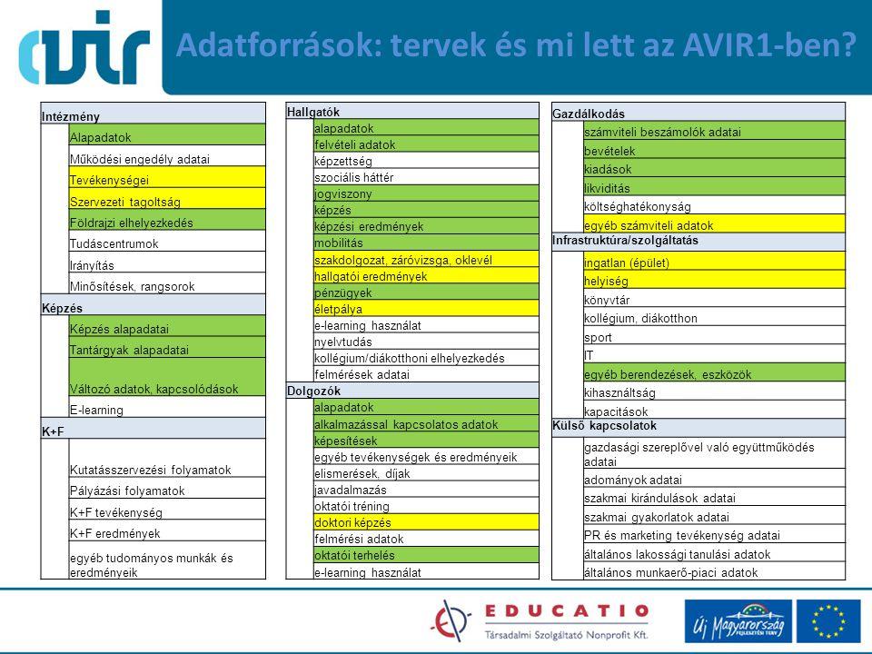Adatforrások: tervek és mi lett az AVIR1-ben.