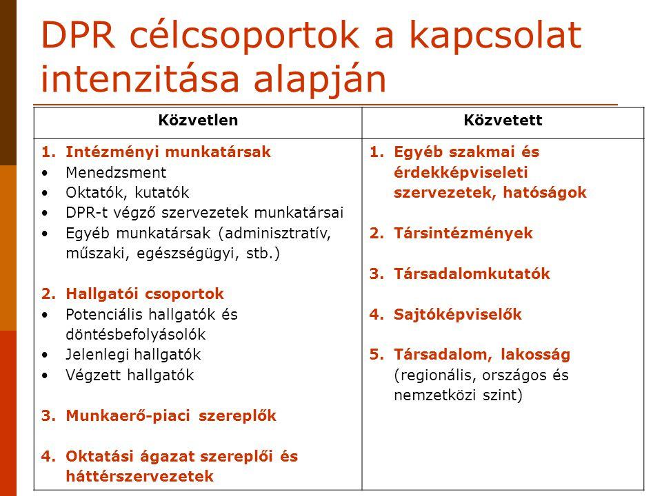 DPR célcsoportok a kapcsolat intenzitása alapján KözvetlenKözvetett 1.Intézményi munkatársak Menedzsment Oktatók, kutatók DPR-t végző szervezetek munk