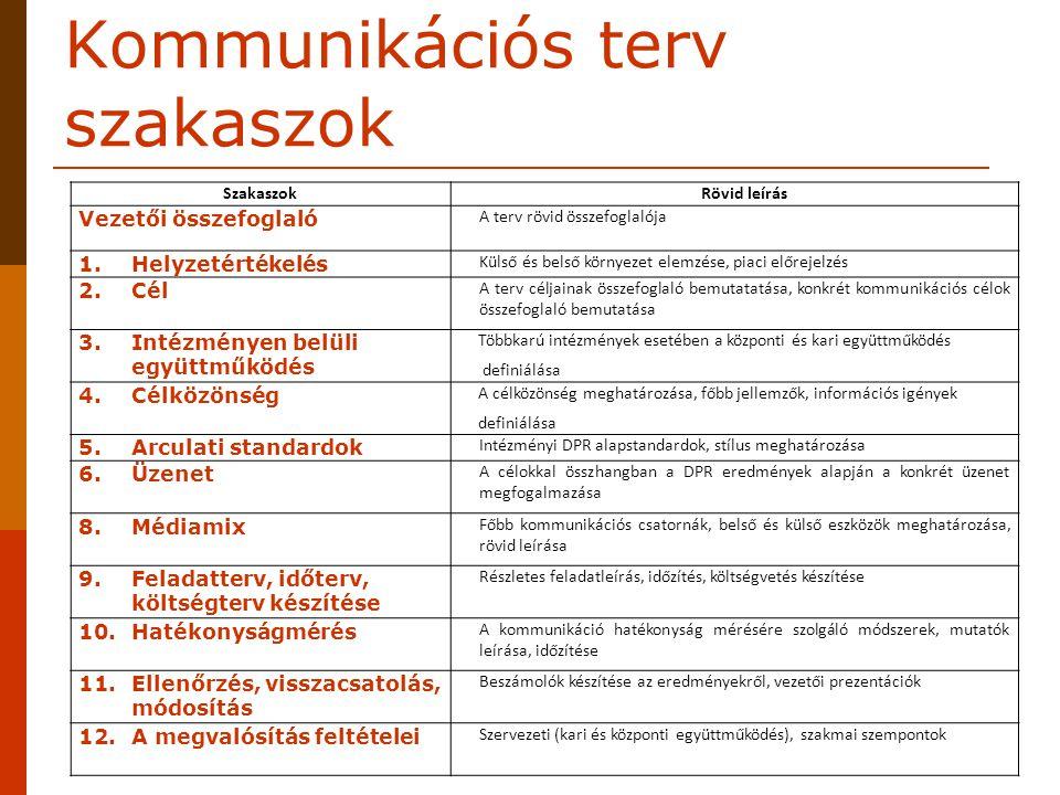 Kommunikációs terv szakaszok SzakaszokRövid leírás Vezetői összefoglaló A terv rövid összefoglalója 1.Helyzetértékelés Külső és belső környezet elemzé