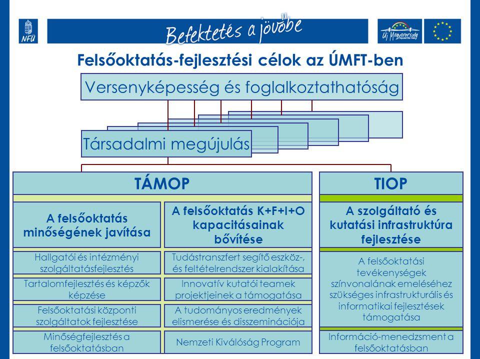 Felsőoktatás-fejlesztési célok az ÚMFT-ben Versenyképesség és foglalkoztathatóság Társadalmi megújulás TÁMOPTIOP A felsőoktatás minőségének javítása A felsőoktatás K+F+I+O kapacitásainak bővítése Hallgatói és intézményi szolgáltatásfejlesztés Tartalomfejlesztés és képzők képzése Felsőoktatási központi szolgáltatok fejlesztése Minőségfejlesztés a felsőoktatásban Tudástranszfert segítő eszköz-, és feltételrendszer kialakítása Innovatív kutatói teamek projektjeinek a támogatása A tudományos eredmények elismerése és disszeminációja Nemzeti Kiválóság Program A szolgáltató és kutatási infrastruktúra fejlesztése A felsőoktatási tevékenységek színvonalának emeléséhez szükséges infrastrukturális és informatikai fejlesztések támogatása Információ-menedzsment a felsőoktatásban
