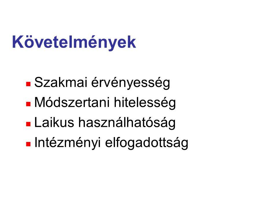 Követelmények Szakmai érvényesség Módszertani hitelesség Laikus használhatóság Intézményi elfogadottság