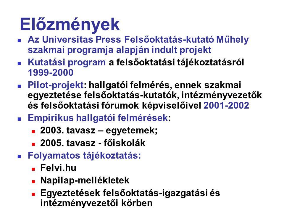 Előzmények Az Universitas Press Felsőoktatás-kutató Műhely szakmai programja alapján indult projekt Kutatási program a felsőoktatási tájékoztatásról 1999-2000 Pilot-projekt: hallgatói felmérés, ennek szakmai egyeztetése felsőoktatás-kutatók, intézményvezetők és felsőoktatási fórumok képviselőivel 2001-2002 Empirikus hallgatói felmérések: 2003.