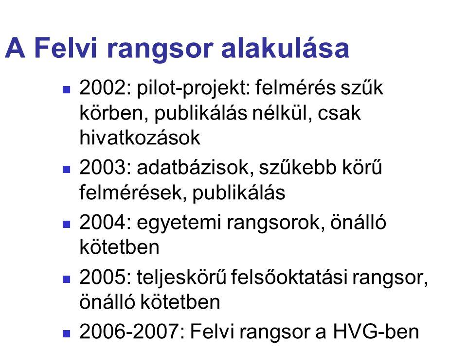 A Felvi rangsor alakulása 2002: pilot-projekt: felmérés szűk körben, publikálás nélkül, csak hivatkozások 2003: adatbázisok, szűkebb körű felmérések, publikálás 2004: egyetemi rangsorok, önálló kötetben 2005: teljeskörű felsőoktatási rangsor, önálló kötetben 2006-2007: Felvi rangsor a HVG-ben