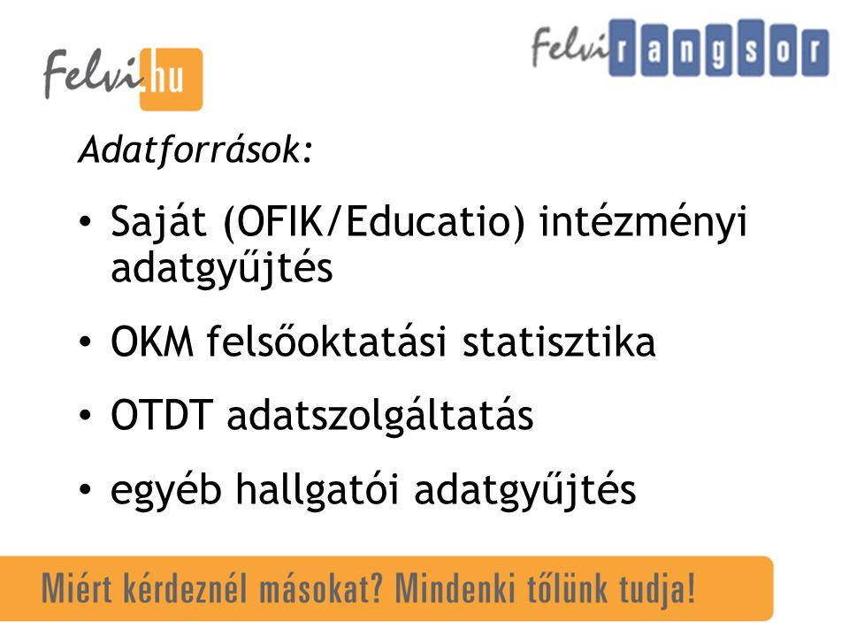 Adatforrások: Saját (OFIK/Educatio) intézményi adatgyűjtés OKM felsőoktatási statisztika OTDT adatszolgáltatás egyéb hallgatói adatgyűjtés