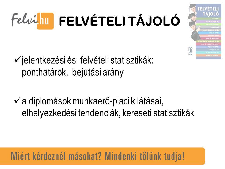 FELVI-RANGSOROK 169 felsőoktatási intézmény 14 képzési terület közel 60 szak, ebből 16+7 szak esetében hallgatói véleményrangsorokkal.