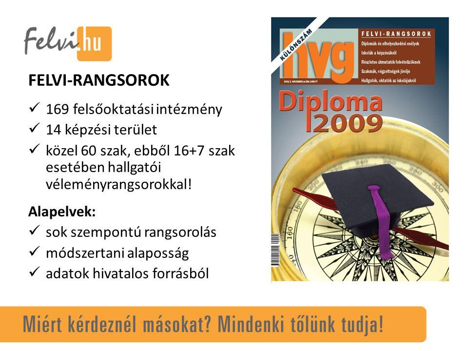 FELVI-RANGSOROK Az első magyar felsőoktatási rangsor (2000-2009) hallgató vélemények munkaerő-piaci kutatások: hirdetéselemzés vizsgálatok a munkáltatók körében (MKIK-GVI együttműködésben - www.gvi.hu ) www.gvi.hu – általános presztízsrangsor, – foglalkozási csoportok szerint preferált – intézményi rangsor