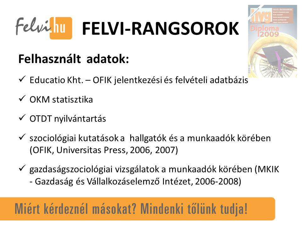 Felhasznált adatok: Educatio Kht.