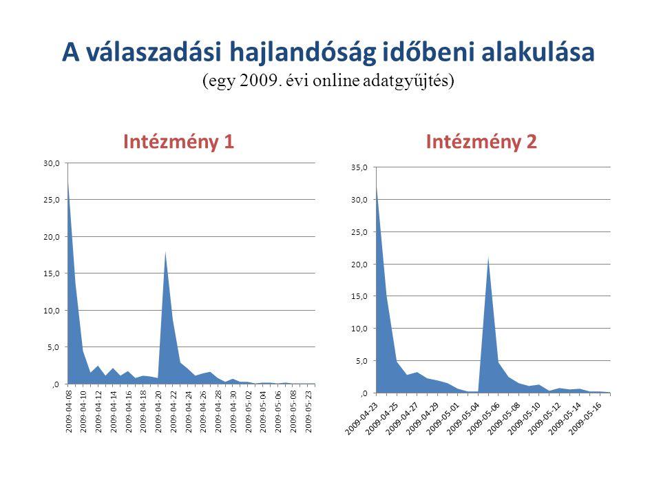 A válaszadási hajlandóság időbeni alakulása (egy 2009. évi online adatgyűjtés) Intézmény 1Intézmény 2