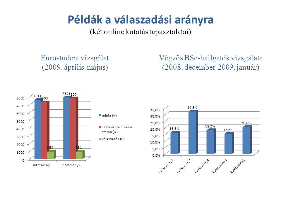 Példák a válaszadási arányra (két online kutatás tapasztalatai) Eurostudent vizsgálat (2009. április-május) Végzős BSc-hallgatók vizsgálata (2008. dec