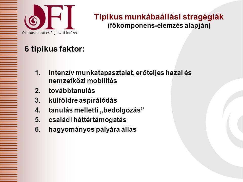 Tipikus munkábaállási stragégiák (főkomponens-elemzés alapján) 6 tipikus faktor: 1.intenzív munkatapasztalat, erőteljes hazai és nemzetközi mobilitás
