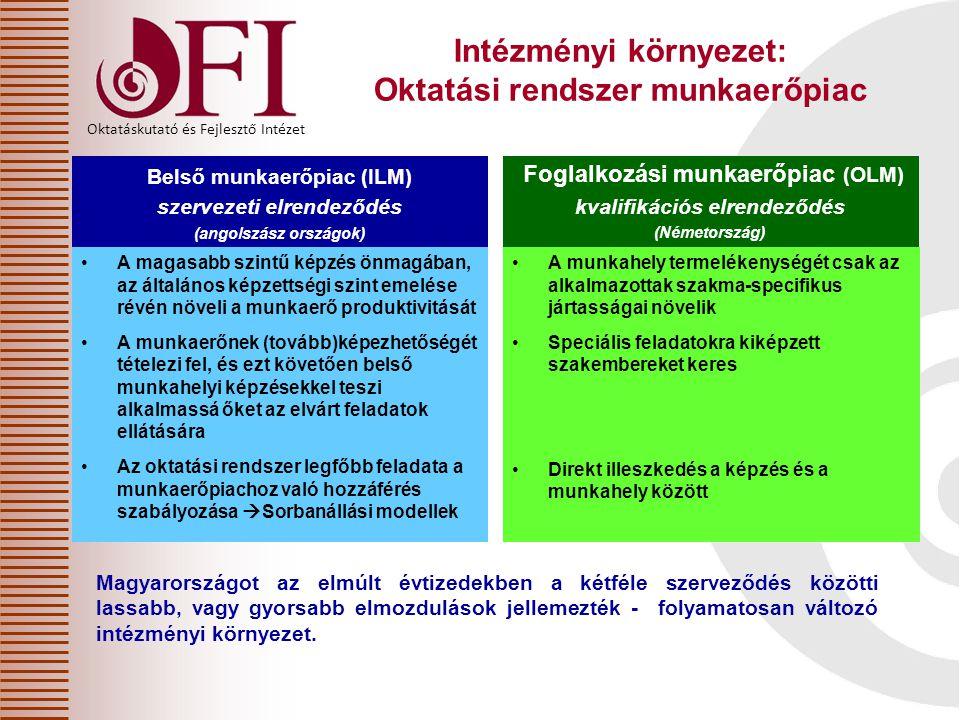 Oktatáskutató és Fejlesztő Intézet Intézményi környezet: Oktatási rendszer munkaerőpiac Belső munkaerőpiac (ILM) szervezeti elrendeződés (angolszász o