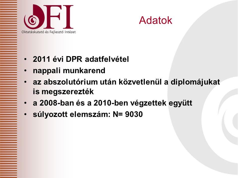 Oktatáskutató és Fejlesztő Intézet Adatok 2011 évi DPR adatfelvétel nappali munkarend az abszolutórium után közvetlenül a diplomájukat is megszerezték