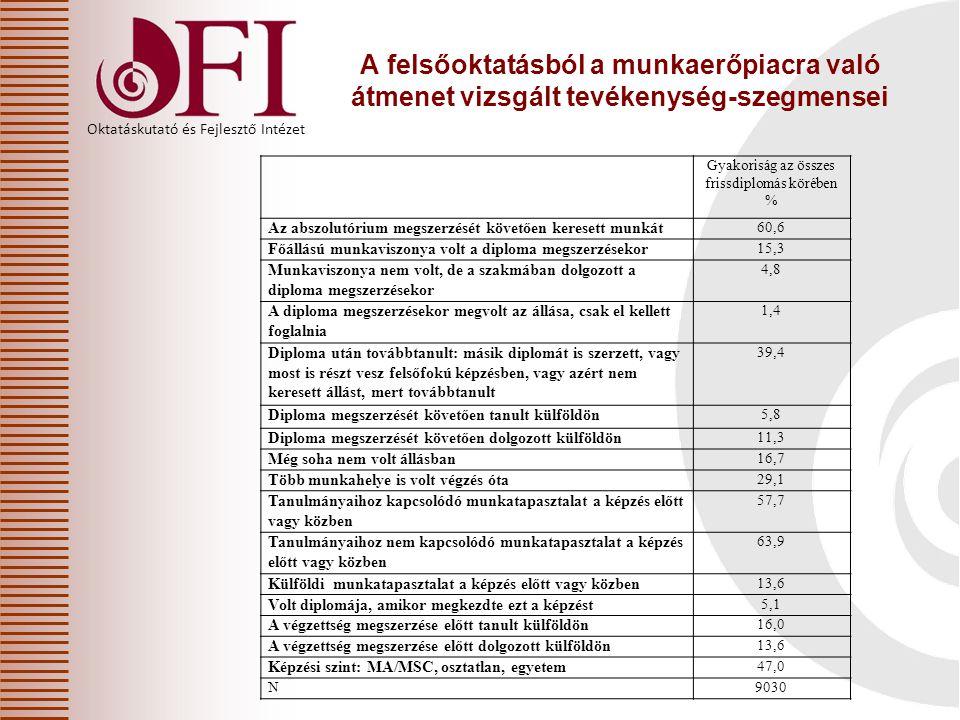 Oktatáskutató és Fejlesztő Intézet A felsőoktatásból a munkaerőpiacra való átmenet vizsgált tevékenység-szegmensei Gyakoriság az összes frissdiplomás