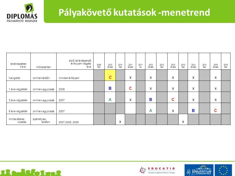 Pályakövető kutatások -menetrend lekérdezettek köremódszertan első lekérdezendő évfolyam végzés éve 2009 ősz 2010 tavasz 2010 ősz 2011 tavasz 2011 sz