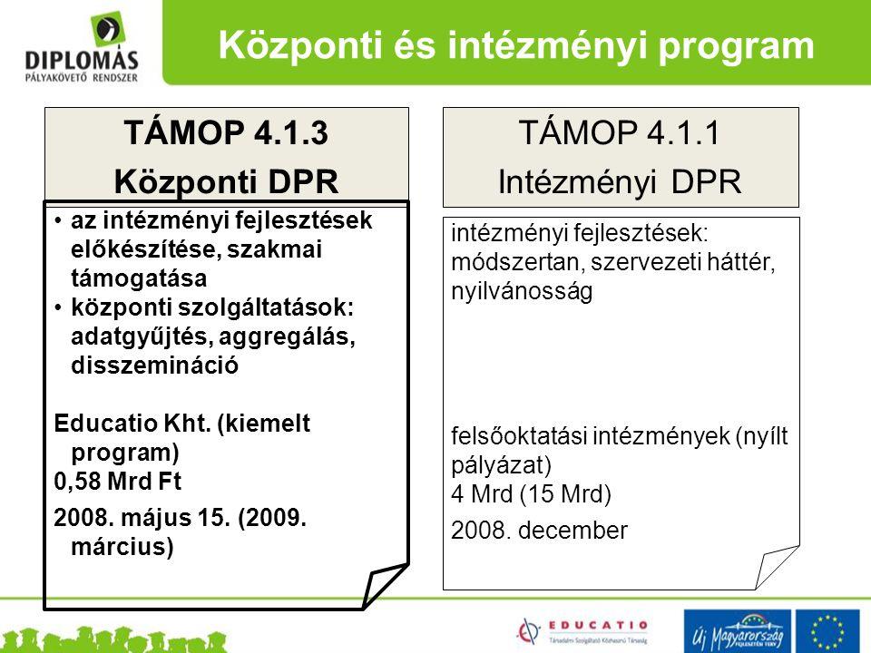 Központi és intézményi program TÁMOP 4.1.3 Központi DPR TÁMOP 4.1.1 Intézményi DPR az intézményi fejlesztések előkészítése, szakmai támogatása központ