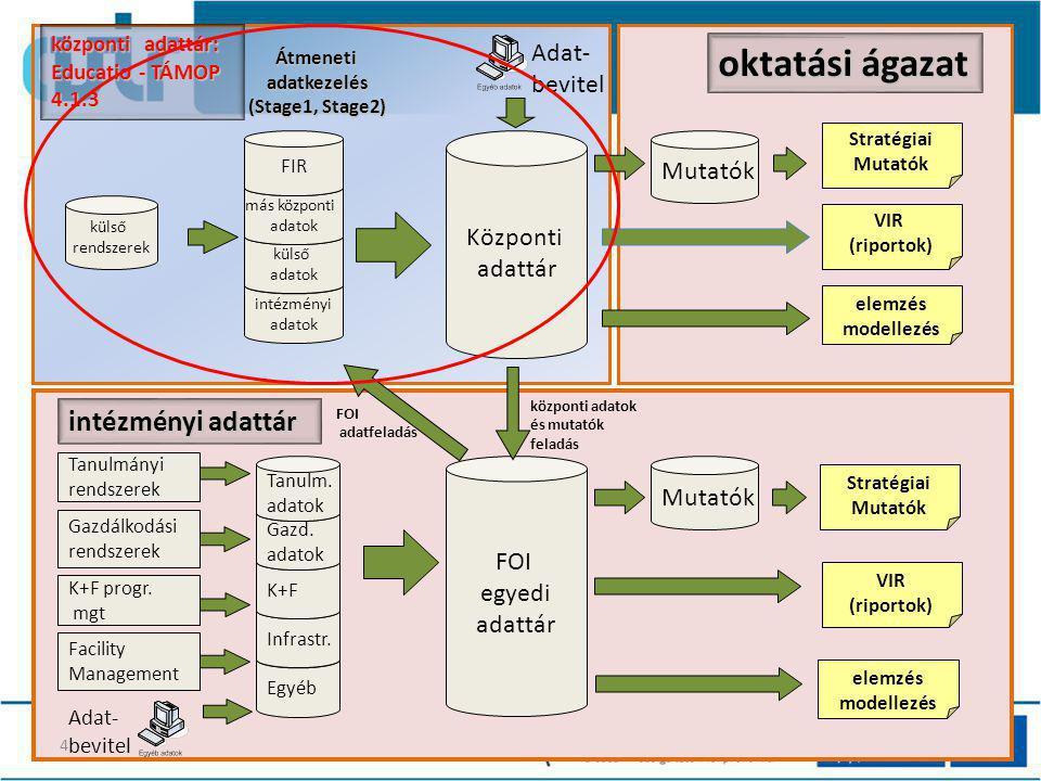 intézményi adatok külső adatok oktatási ágazat Központi adattár más központi adatok FOI egyedi adattár Tanulmányi rendszerek Gazdálkodási rendszerek K+F progr.