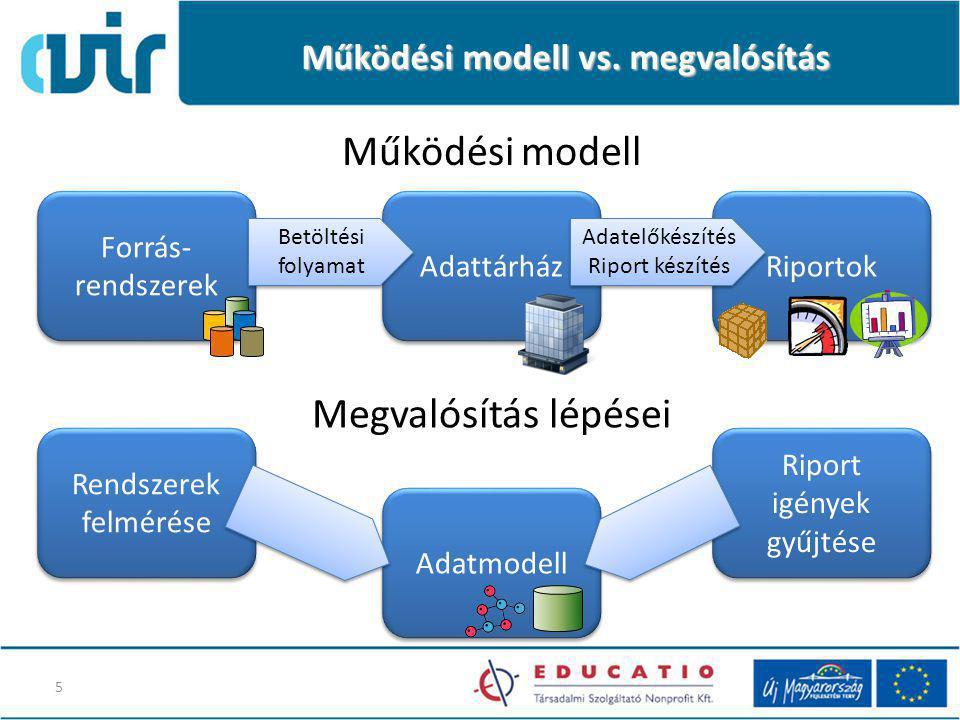 Adatmodell Működési modell vs.