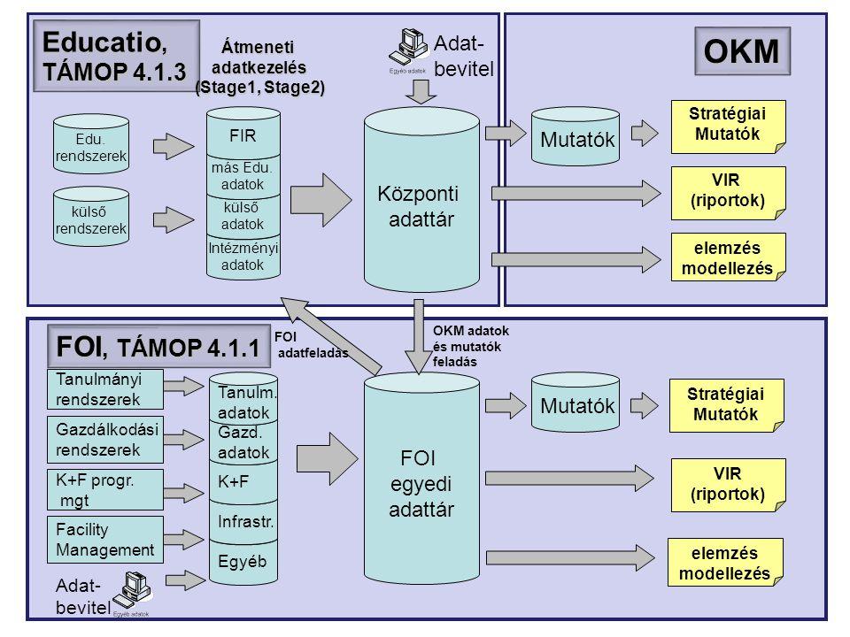 Intézményi adatok külső adatok OKM Központi adattár más Edu.