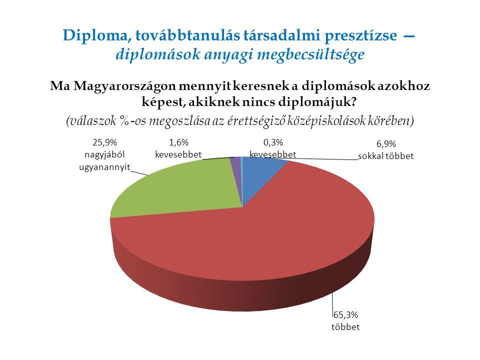 Diploma, továbbtanulás társadalmi presztízse — diplomások anyagi megbecsültsége Ma Magyarországon mennyit keresnek a diplomások azokhoz képest, akiknek nincs diplomájuk.