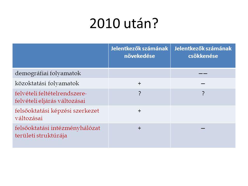 2010 után.