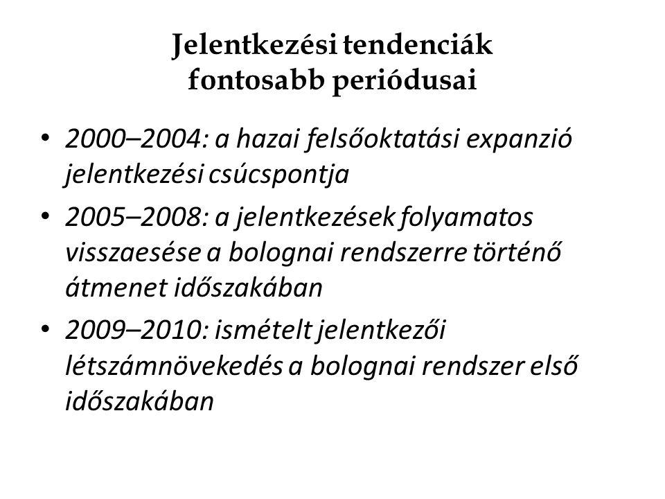 Jelentkezési tendenciák fontosabb periódusai 2000–2004: a hazai felsőoktatási expanzió jelentkezési csúcspontja 2005–2008: a jelentkezések folyamatos visszaesése a bolognai rendszerre történő átmenet időszakában 2009–2010: ismételt jelentkezői létszámnövekedés a bolognai rendszer első időszakában