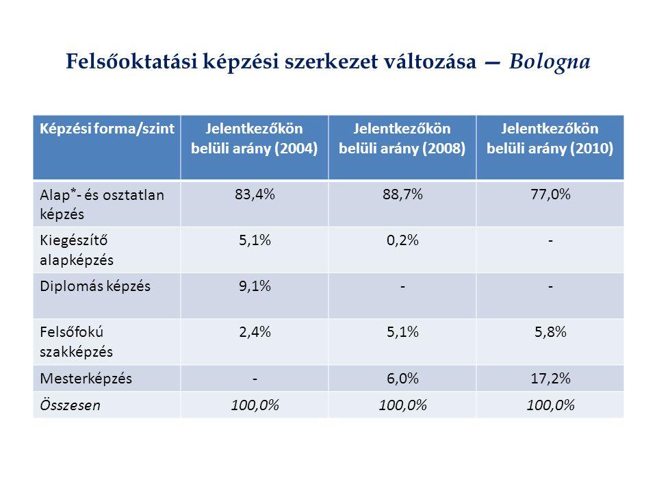 Felsőoktatási képzési szerkezet változása — Bologna Képzési forma/szintJelentkezőkön belüli arány (2004) Jelentkezőkön belüli arány (2008) Jelentkezőkön belüli arány (2010) Alap * - és osztatlan képzés 83,4%88,7%77,0% Kiegészítő alapképzés 5,1%0,2%- Diplomás képzés9,1%-- Felsőfokú szakképzés 2,4%5,1%5,8% Mesterképzés-6,0%17,2% Összesen100,0%