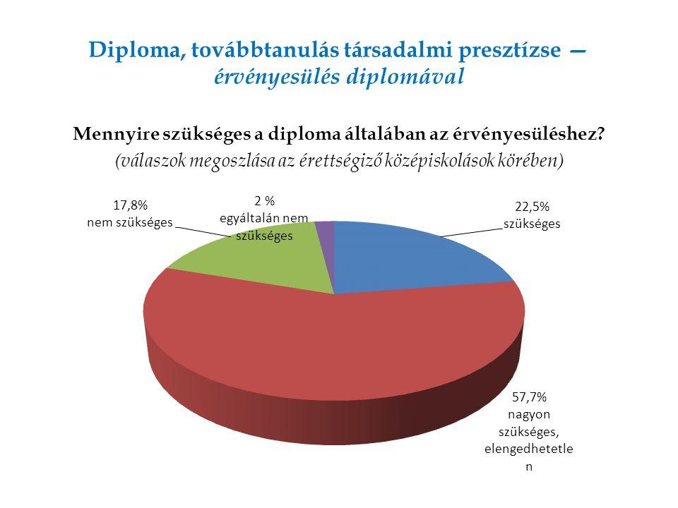 Diploma, továbbtanulás társadalmi presztízse — érvényesülés diplomával Mennyire szükséges a diploma általában az érvényesüléshez.