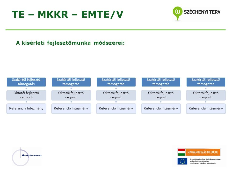 TE – MKKR – EMTE/V A kísérleti fejlesztőmunka módszerei: Szakértői fejlesztő támogatás Oktatói fejlesztő csoport Referencia intézmény Szakértői fejles