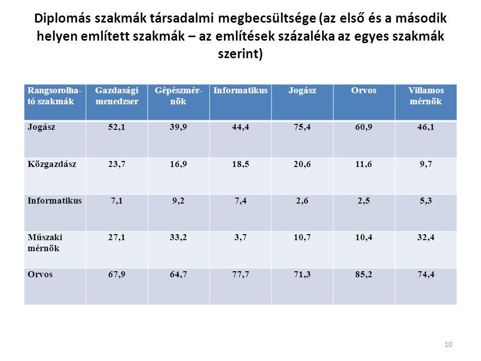 Diplomás szakmák társadalmi megbecsültsége (az első és a második helyen említett szakmák – az említések százaléka az egyes szakmák szerint) Rangsorolha- tó szakmák Gazdasági menedzser Gépészmér- nök InformatikusJogászOrvosVillamos mérnök Jogász52,139,944,475,460,946,1 Közgazdász23,716,918,520,611,69,7 Informatikus7,19,27,42,62,55,3 Műszaki mérnök 27,133,23,710,710,432,4 Orvos67,964,777,771,385,274,4 10