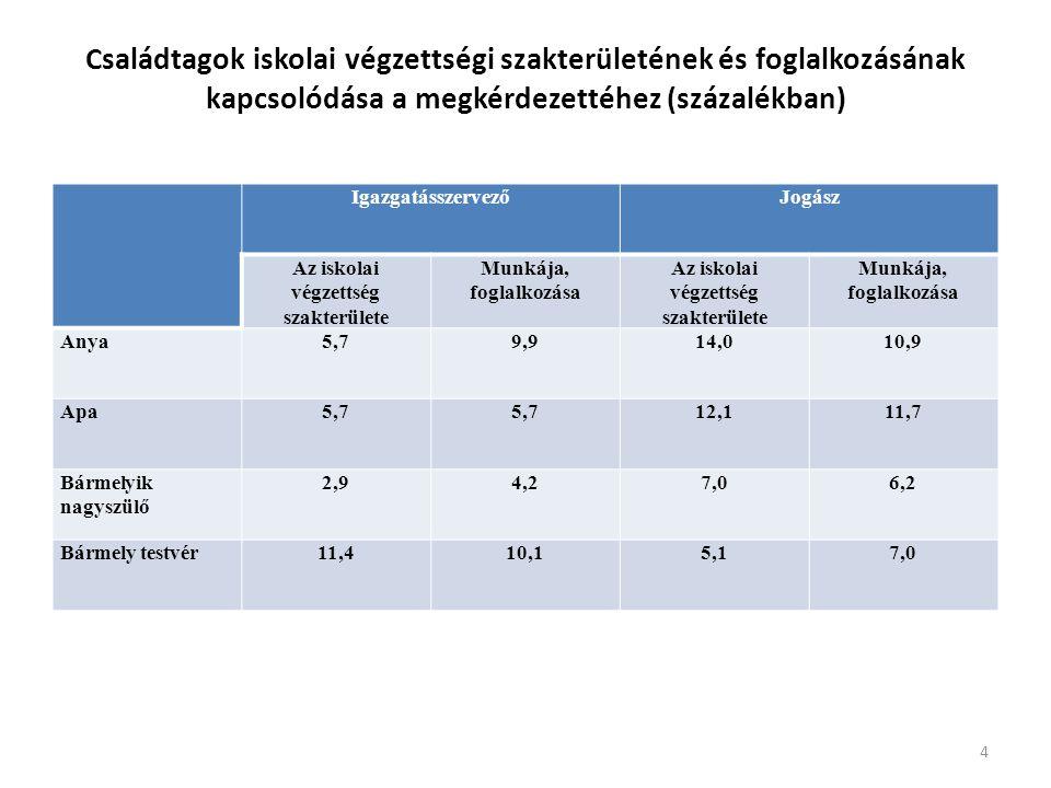 Családtagok iskolai végzettségi szakterületének és foglalkozásának kapcsolódása a megkérdezettéhez (százalékban) IgazgatásszervezőJogász Az iskolai végzettség szakterülete Munkája, foglalkozása Az iskolai végzettség szakterülete Munkája, foglalkozása Anya5,79,914,010,9 Apa5,7 12,111,7 Bármelyik nagyszülő 2,94,27,06,2 Bármely testvér11,410,15,17,0 4