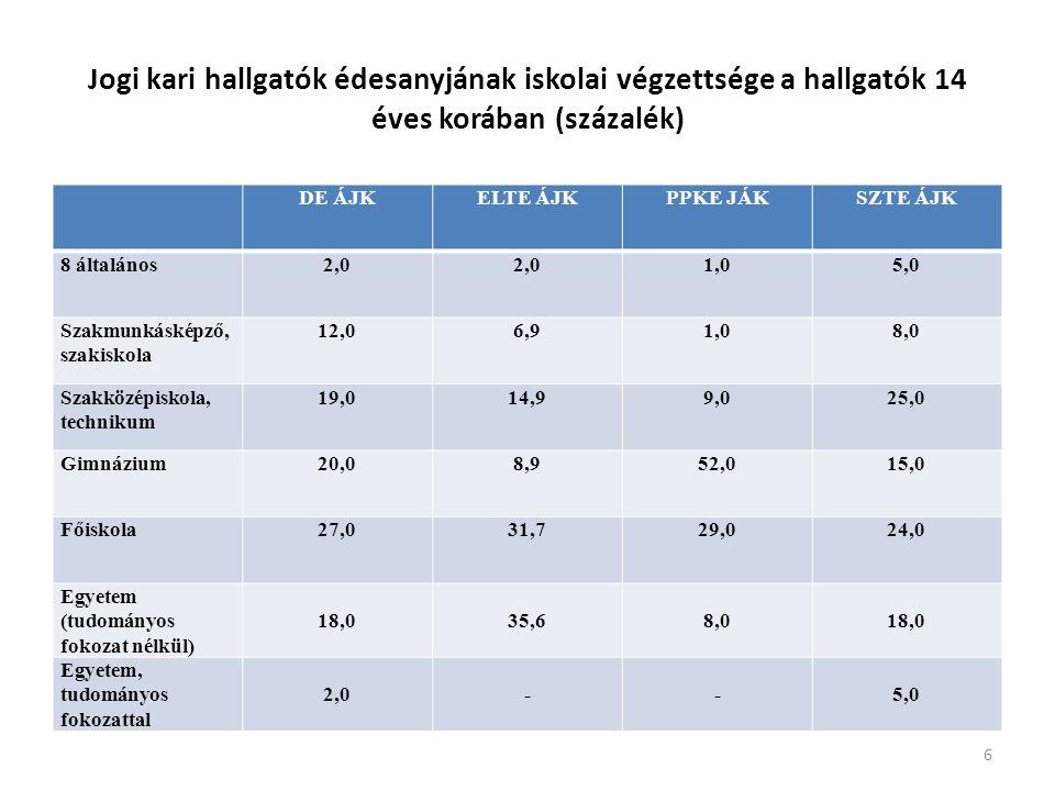 Jogi kari hallgatók édesanyjának iskolai végzettsége a hallgatók 14 éves korában (százalék) DE ÁJKELTE ÁJKPPKE JÁKSZTE ÁJK 8 általános2,0 1,05,0 Szakmunkásképző, szakiskola 12,06,91,08,0 Szakközépiskola, technikum 19,014,99,025,0 Gimnázium20,08,952,015,0 Főiskola27,031,729,024,0 Egyetem (tudományos fokozat nélkül) 18,035,68,018,0 Egyetem, tudományos fokozattal 2,0--5,0 6