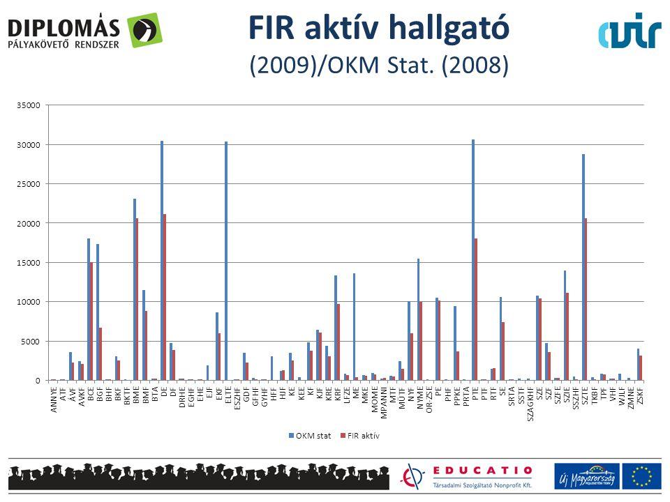 FIR aktív hallgató (2009)/OKM Stat. (2008)