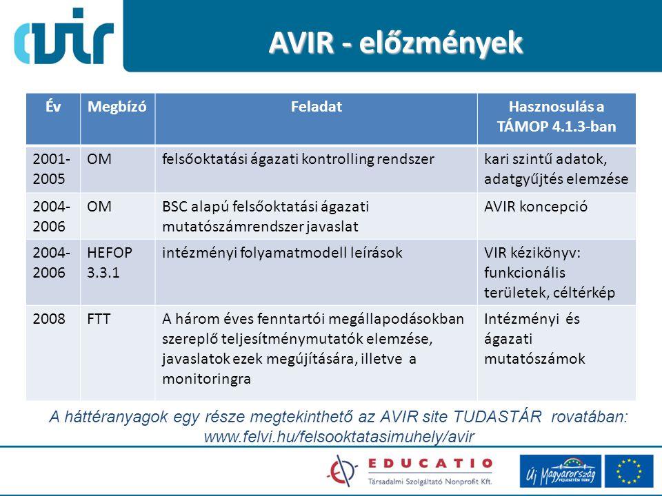 AVIR - előzmények ÉvMegbízóFeladatHasznosulás a TÁMOP 4.1.3-ban 2001- 2005 OMfelsőoktatási ágazati kontrolling rendszerkari szintű adatok, adatgyűjtés elemzése 2004- 2006 OMBSC alapú felsőoktatási ágazati mutatószámrendszer javaslat AVIR koncepció 2004- 2006 HEFOP 3.3.1 intézményi folyamatmodell leírásokVIR kézikönyv: funkcionális területek, céltérkép 2008FTTA három éves fenntartói megállapodásokban szereplő teljesítménymutatók elemzése, javaslatok ezek megújítására, illetve a monitoringra Intézményi és ágazati mutatószámok A háttéranyagok egy része megtekinthető az AVIR site TUDASTÁR rovatában: www.felvi.hu/felsooktatasimuhely/avir