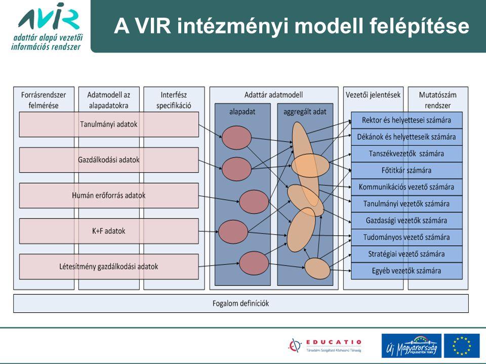 A VIR intézményi modell felépítése