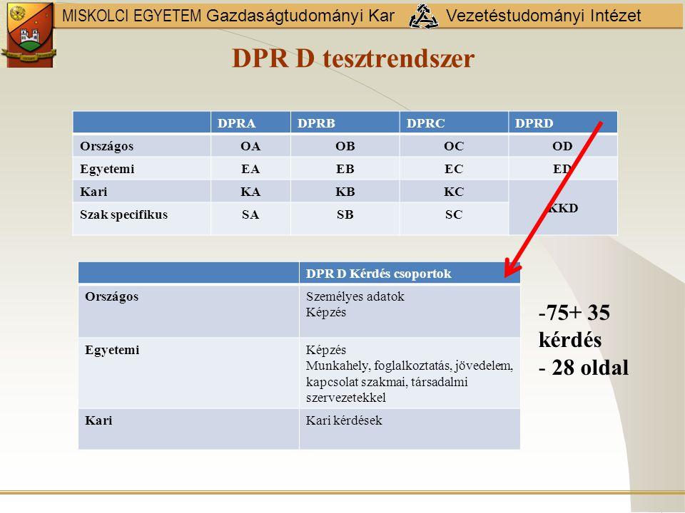 MISKOLCI EGYETEM Gazdaságtudományi Kar Vezetéstudományi Intézet DPR B tesztrendszer DPRADPRBDPRCDPRD OrszágosOAOBOCOD EgyetemiEAEBECED KariKAKBKC KKD Szak specifikusSASBSC DPRB= DPRA+ DPRD (egyes kérdései) DPRA Kérdés csoportokDPRD - kérdéscsoportok Országos1.Személyes adatok 2.Képzés (szint,képzés) 3.Munkahely azonosítás 4/a Foglalkoztatás, jövedelem 1.